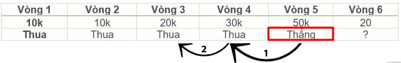 cuoc fibonacci 3